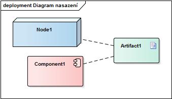 DiagramNasazeni