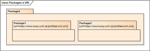 PackagesAndURIs